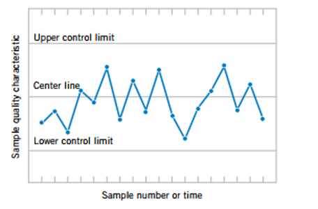 Figure 10 : A typical Control Chart [13]