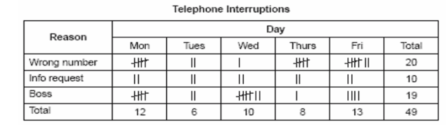 Figure 3: Check sheet (Tally) for telephone interruptions[6]