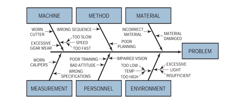 Figure 6. The cause and Effect Diagrams (Fishbone Diagram) [10]