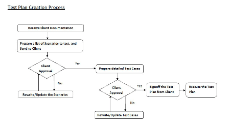 Figure 9. Flow chart of review process